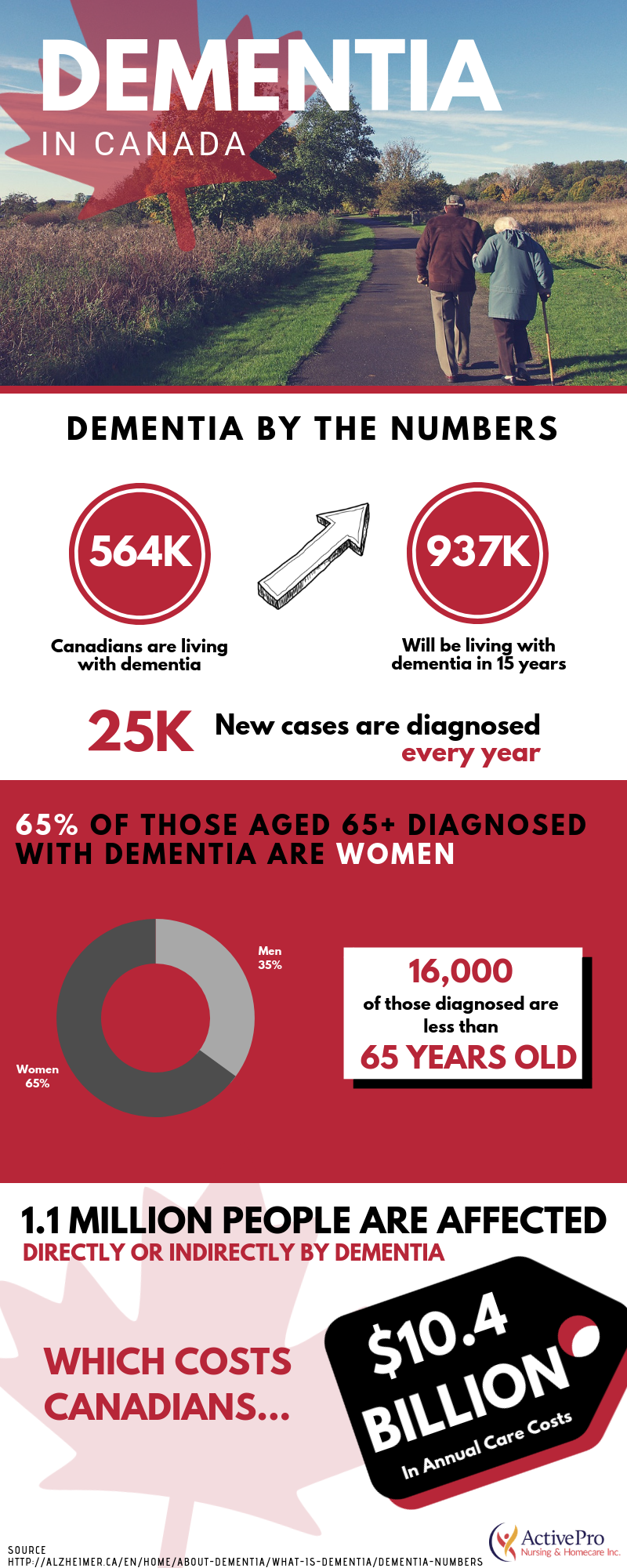 Infographic about Dementia in Canada by the numbers